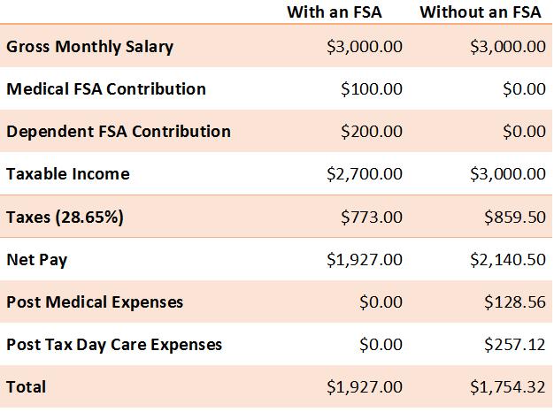 Fsa Eligible Expenses 2020 List.Fsa Admin America
